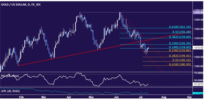 Oil futures trading signals