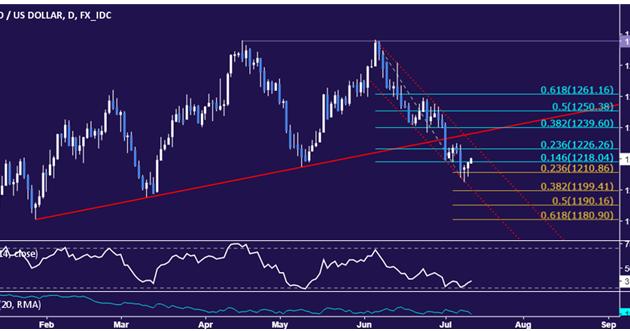 Spot gold trading signals