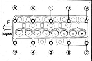 Urutan Pengencangan Baut Kepala Silinder