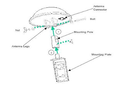 Introduction to Antenna - Telecommunications Blog
