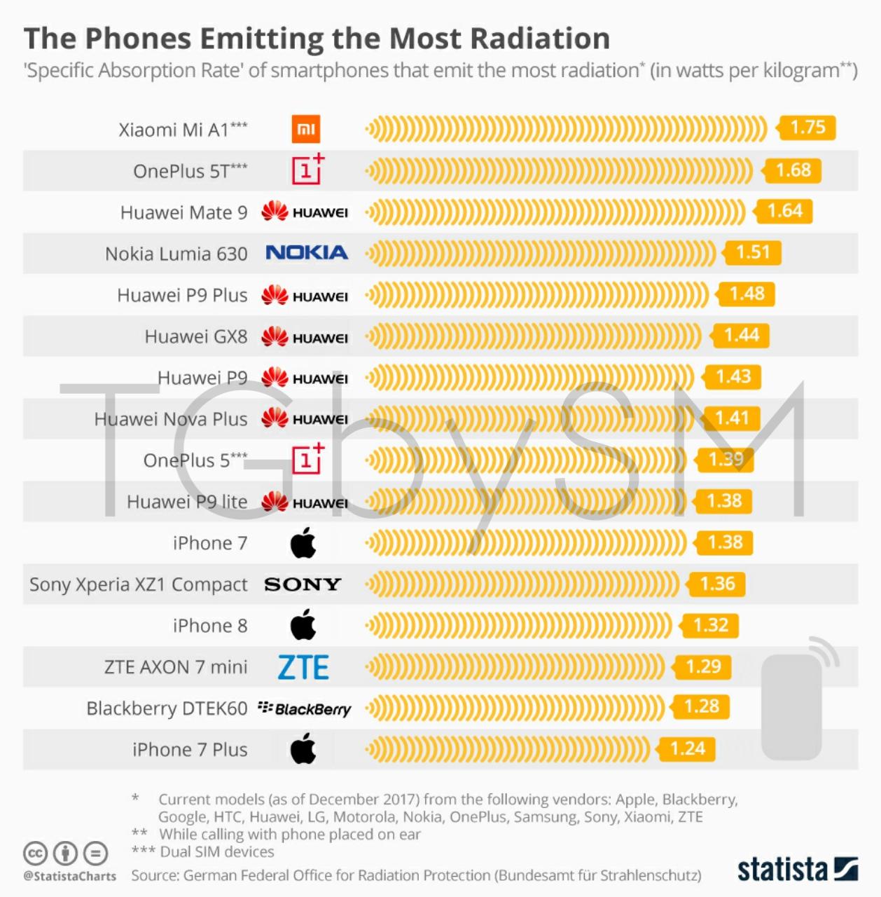 SAR value of Popular Phones