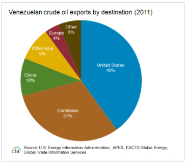 What Are Venezuela S Main Natural Resources