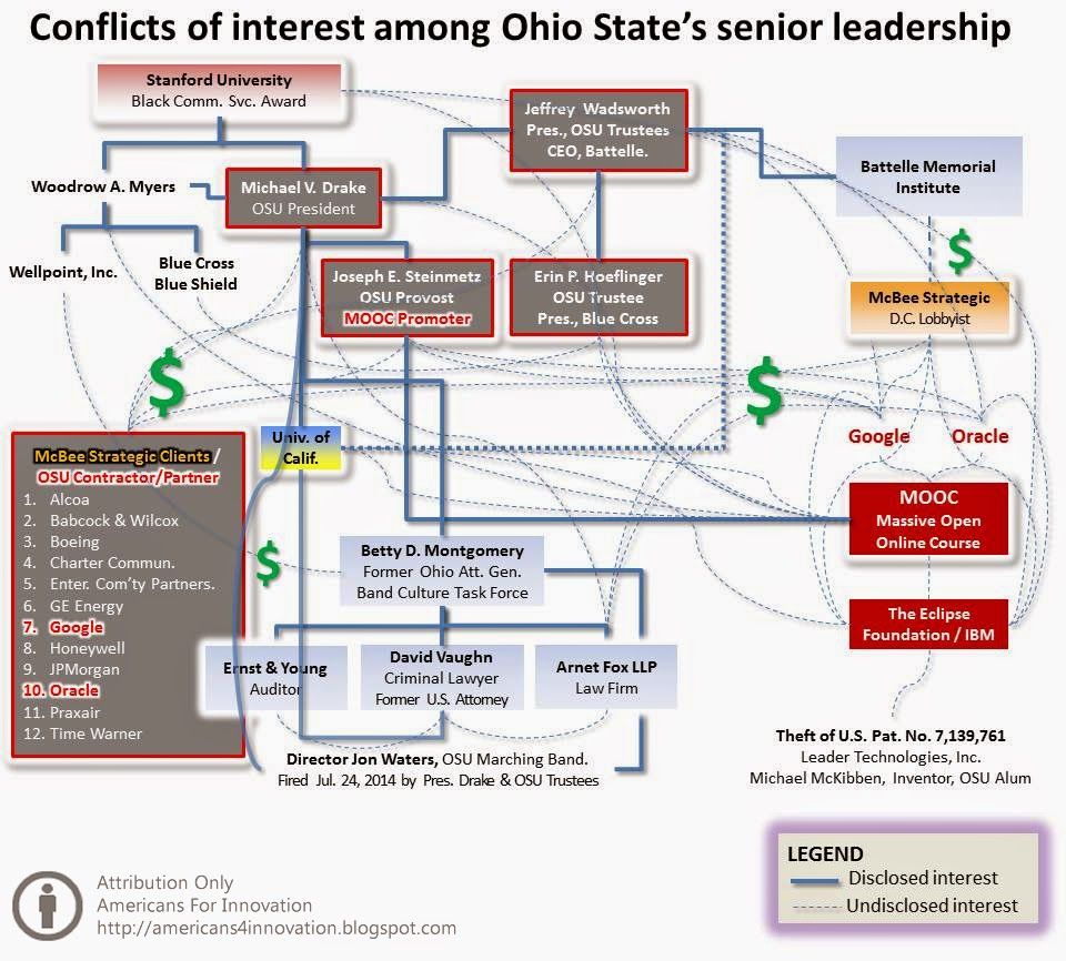 OSU leadership conflicts map