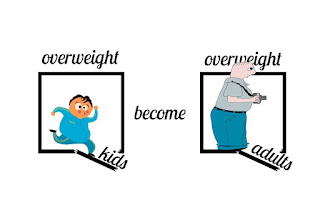 overweight problem