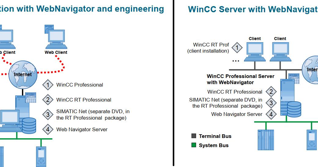 Wincc Runtime La Gi [nhsalumni org]