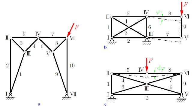 Understanding trusses