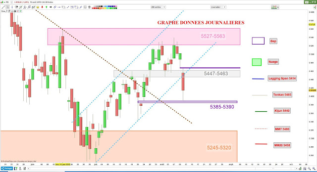 Analyse chartiste cac40 [11/08/18]