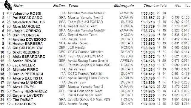 Hasil Latihan Bebas 1 MotoGP Misano, Italia : Yang Punya Rumah Tercepat
