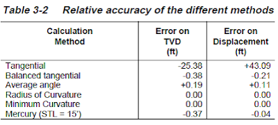 accuracy difference in directional survey calculation methods