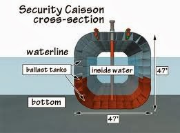 Brief Presentation on Caissons