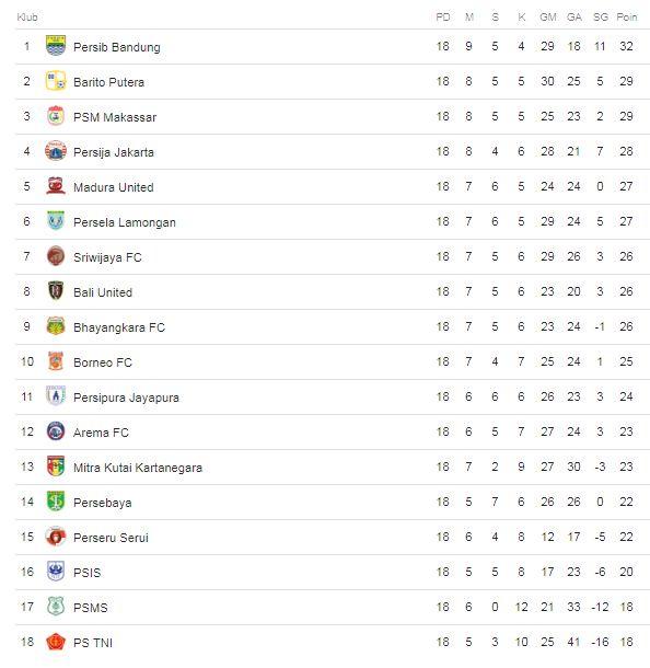 Klasemen Liga 1 2018 Pekan 18
