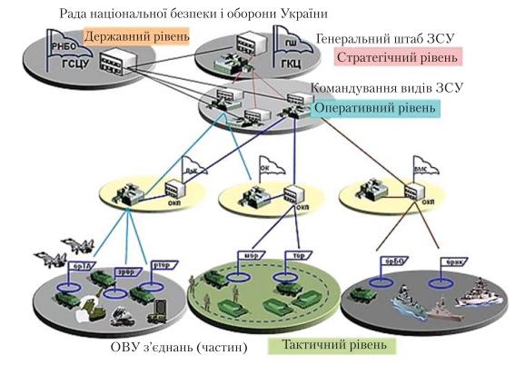 Загальна схема мережі ситуаційних центрів сектору безпеки і оборони (на прикладі Збройних Сил України)
