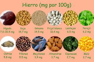 Cómo aumentar la absorción del hierro presente en los alimentos