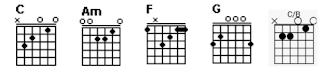 Chord C, Am, F, G dan C/B