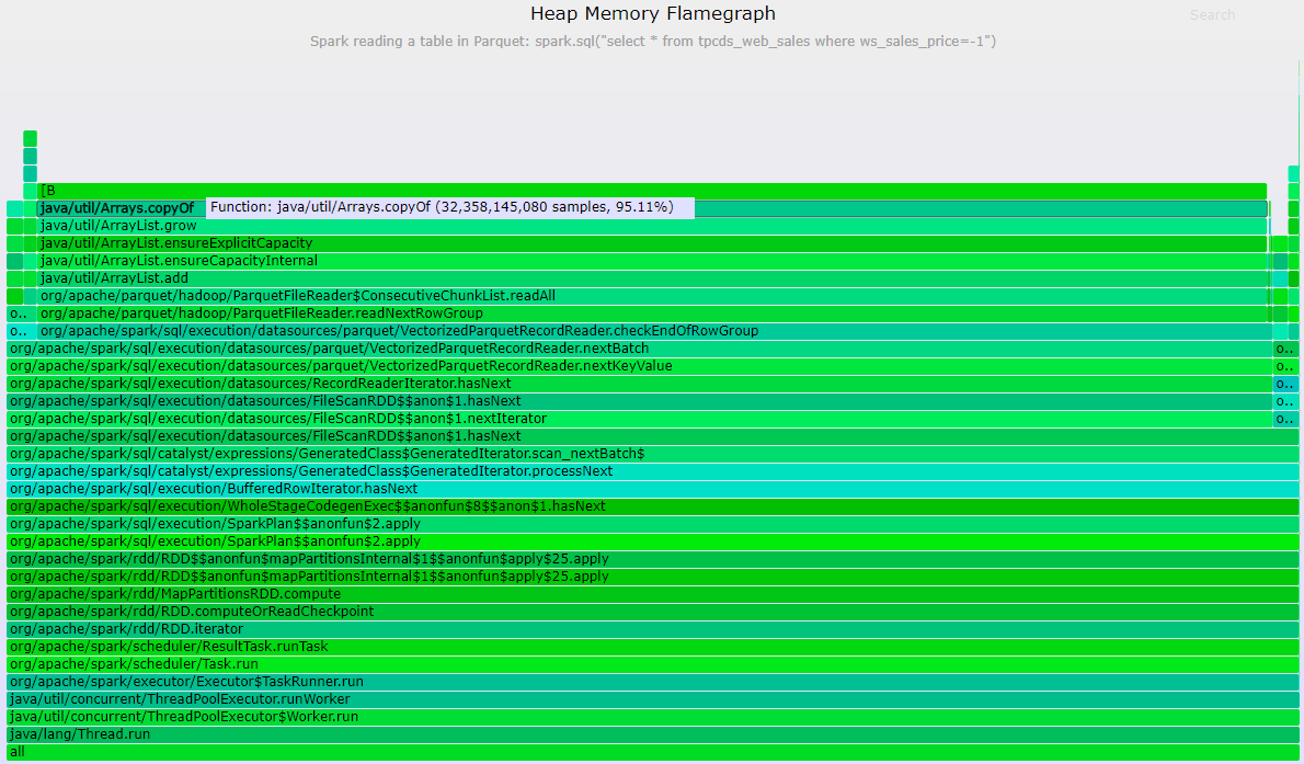 External Table: Performance Analysis of a CPU-Intensive Workload in