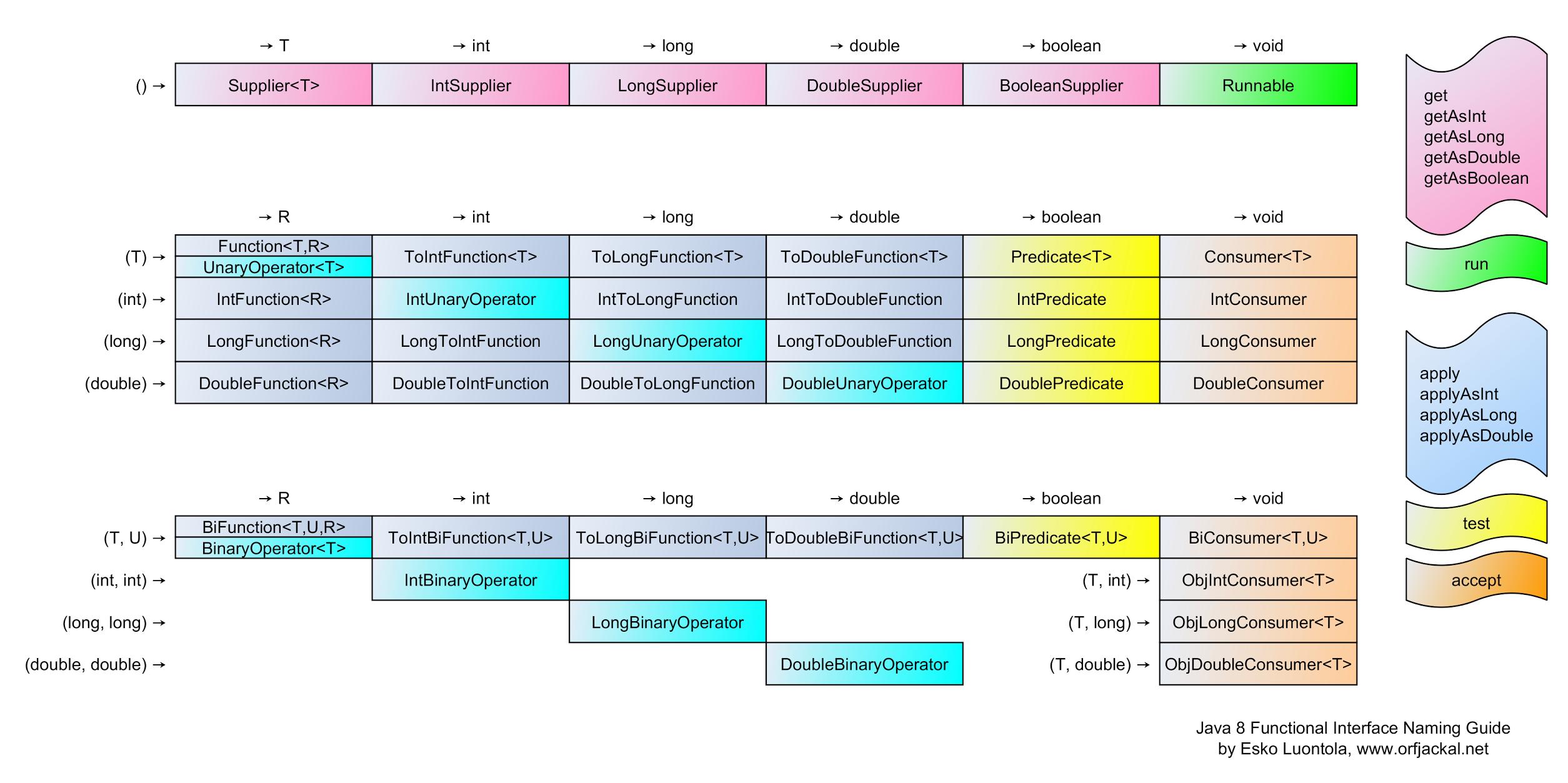 Java 8 Functional Interface Naming Guide « Esko Luontola