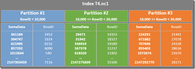 Details of the first three index partitions