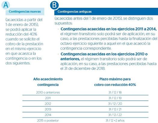 reduccion-40-rescate-planes-pensiones