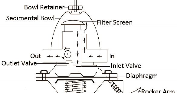 Mechanical Technology  Mechanical Fuel Pump