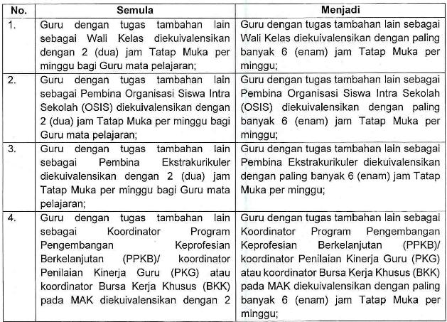 Revisi Juknis TPG Madrasah Tahun 2019