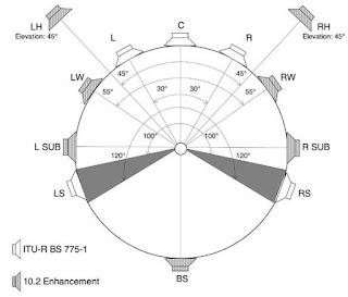 10.2 Surround Sound Systems