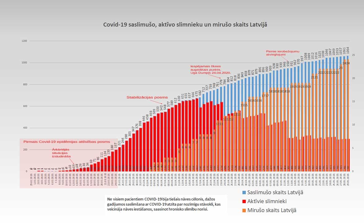 Grafiks ar Covid-19 saslimušo un mirušo skaitu valstī 29.05.2020.