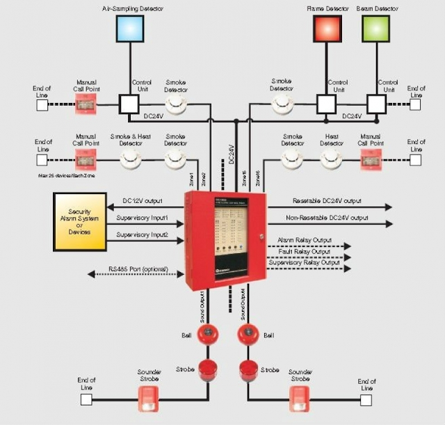 ELECTRICAL KNOWLEDGE: Fire Alarm System Wiring Diagramelectrical knowledge - blogger