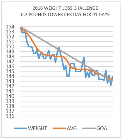 coupe vs sedan weight loss