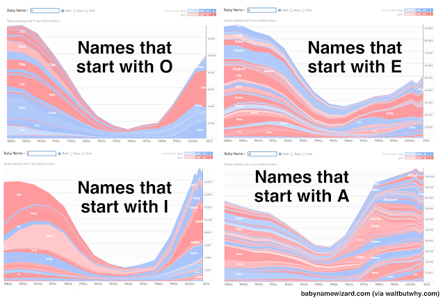 How To Name A Baby Wait But Why