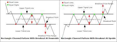 rectangle Chart Pattern