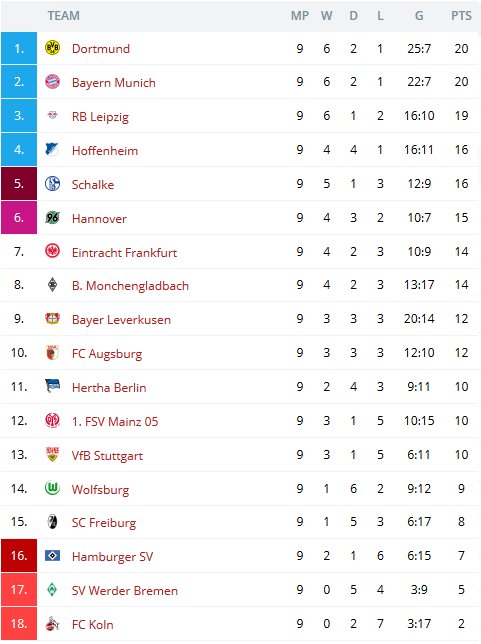 bundesliga table 2019