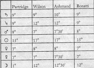 орбисы в средневековой астрологии