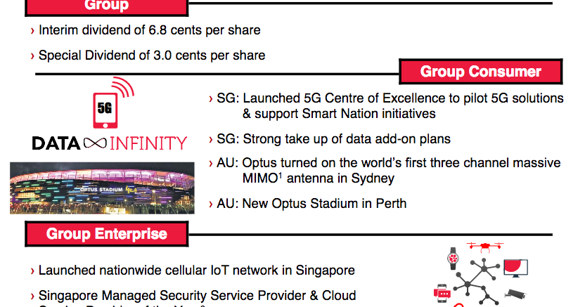 singtel group essay Task 1 case study paper the past, the present and possible future of singtel introduction being asia s leading communications group, singtel provides a.
