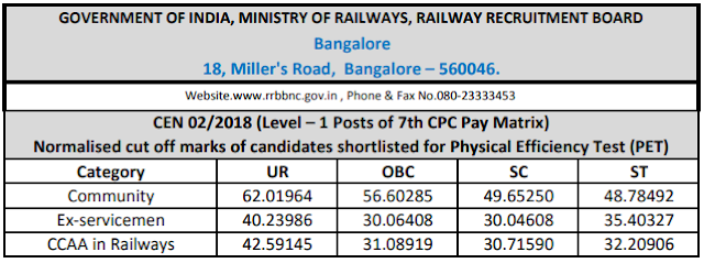 RRBRailway.com Group D 2018 Cutoff: Bangalore