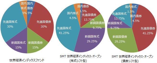 『世界経済インデックスファンド』、『SMT 世界経済インデックス・オープン(株式シフト型)』、『同(債券シフト型)』