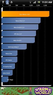gsmarena_016 Benchmark / Teste Comparativo - Atrix vs Galaxy S2 vs XperiaPlay vs Optimus 2X
