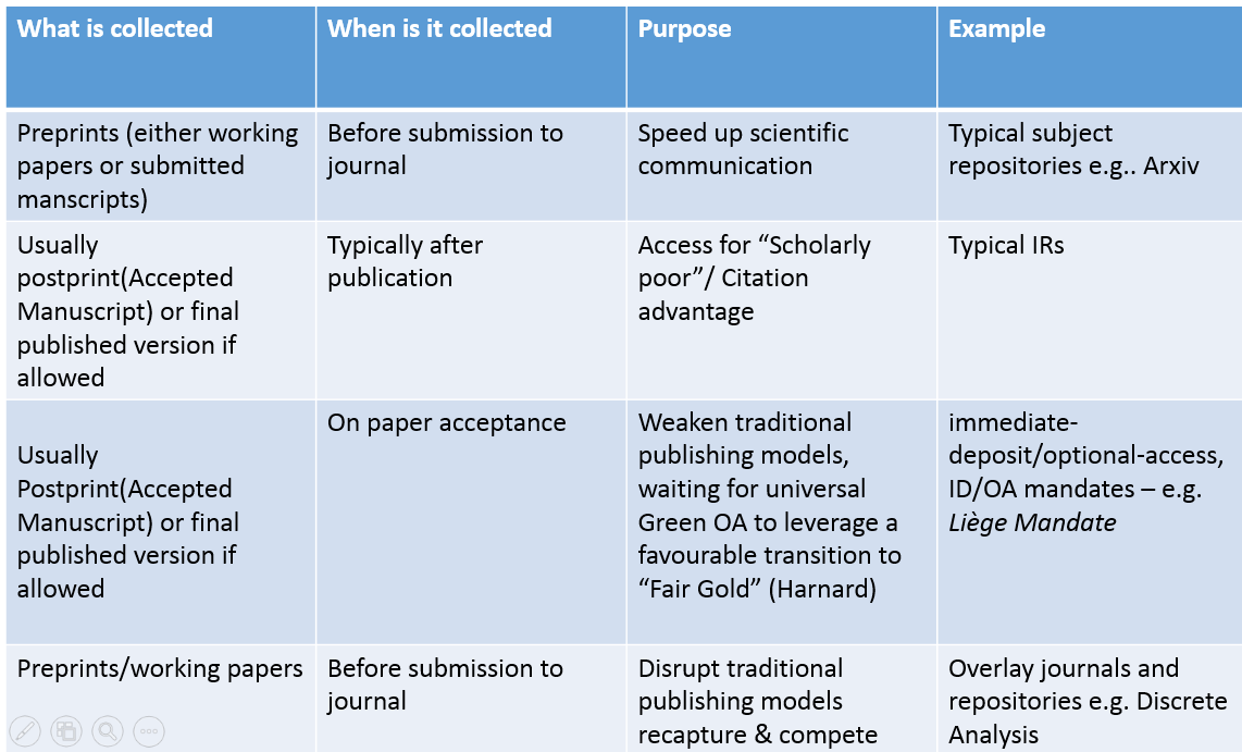 """open access vs. traditional publishing dissertation Making the choice: open access vs traditional an open access or traditional and """"strictly traditional"""" journals, as publishing in a hybrid oa."""