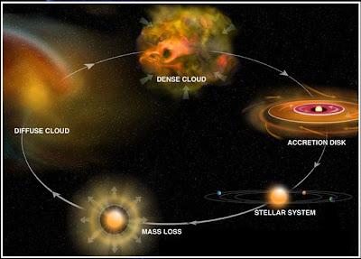 ciclo estelar