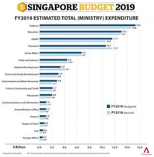 Anggaran Singapura 2019