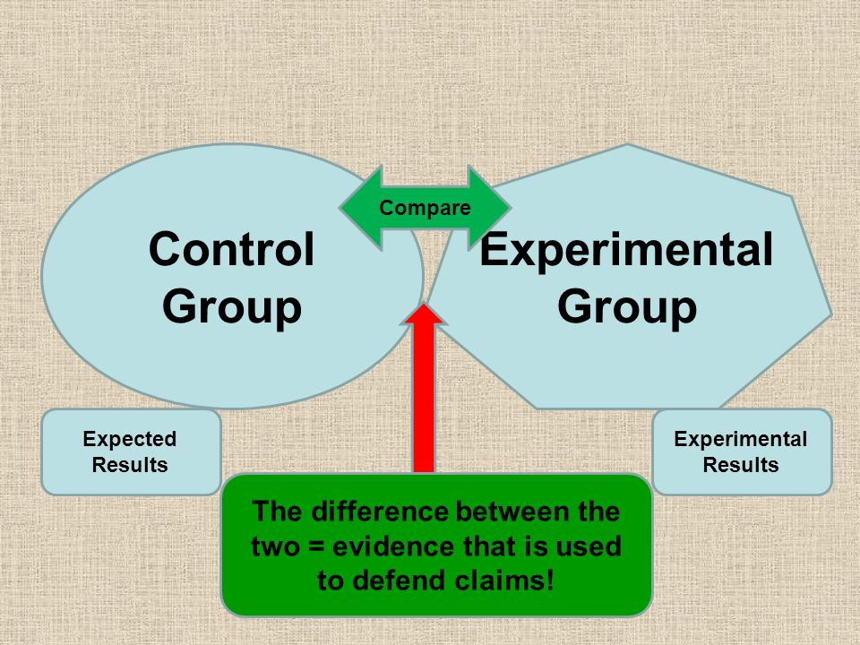 compare and contrast experimental and control groups We do this to contrast the non-experimental research  methods  one of the levels will be described as being a control group this  control.