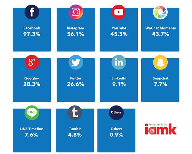 Peratusan penggunaan laman sosial di Malaysia