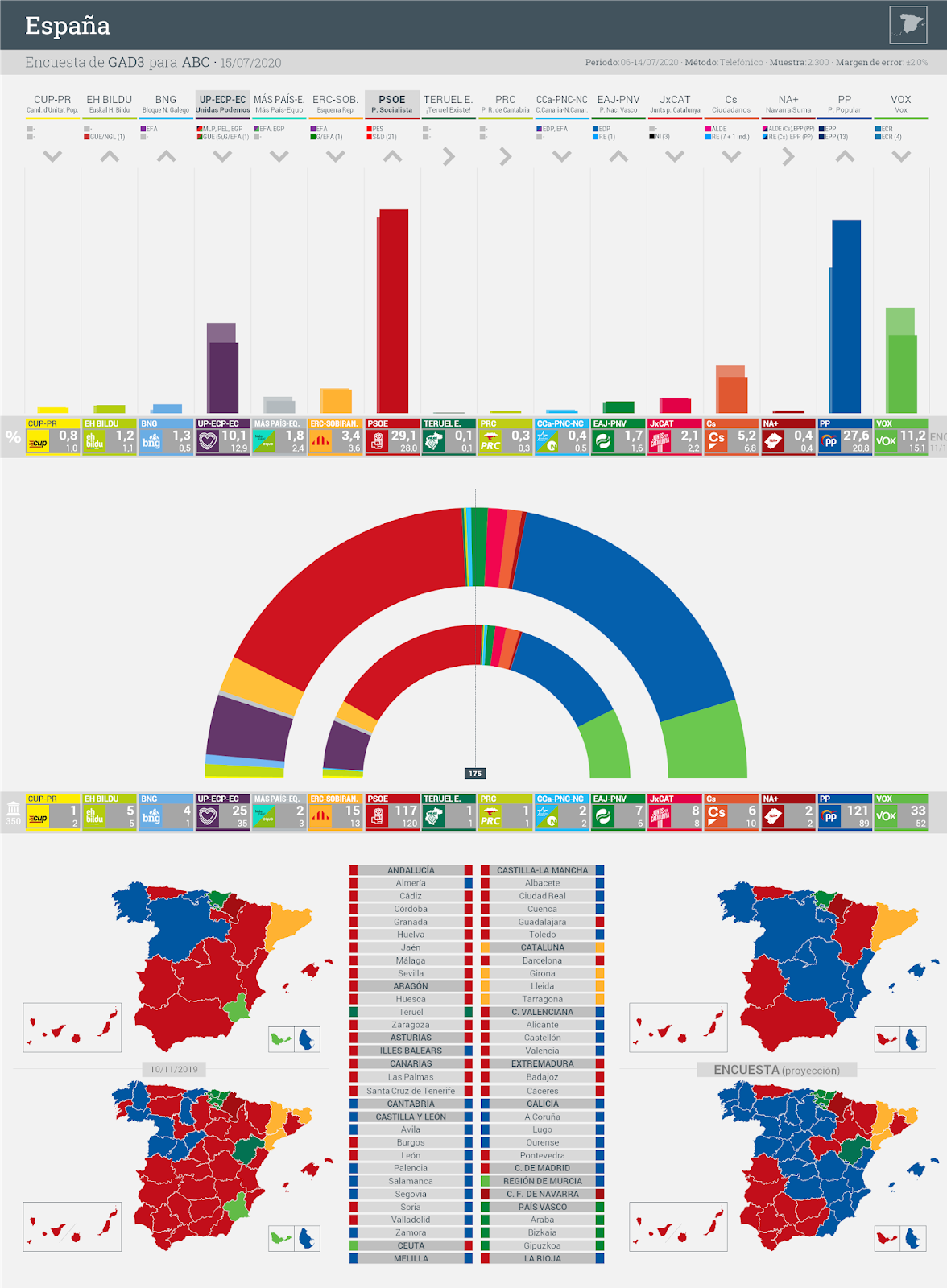 Gráfico de la encuesta para elecciones generales en España realizada por GAD3 para ABC, 15 de julio de 2020