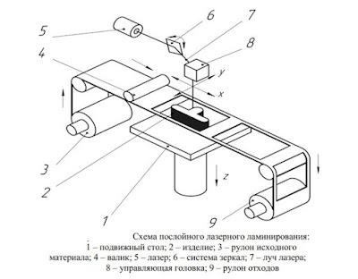 Схема, процесс лазерного ламинирования Волгоград