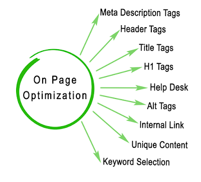 Are you using H1 Header tag for your Blog Title