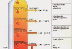 Makalah Kimia Kelas 10 Minyak Bumi Mr Rofi Blog