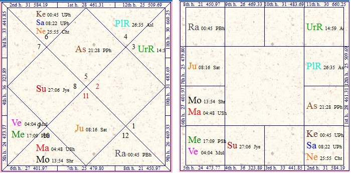 Vedic Astrology Research Portal All About Career In Film Media And