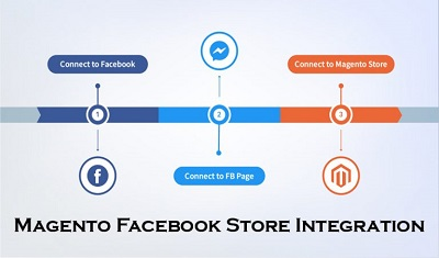 Magento Facebook Store Integration – Magento Marketplace | Link Magento Store With Facebook