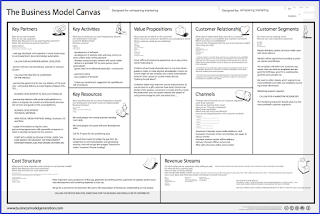business model canvas explained