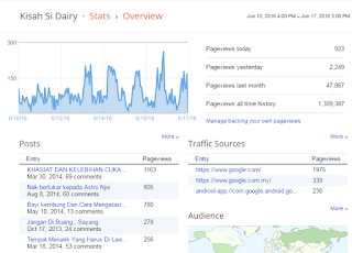 pageviews kisahsidairy.com