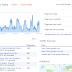 Prestasi blog yang semakin meningkat